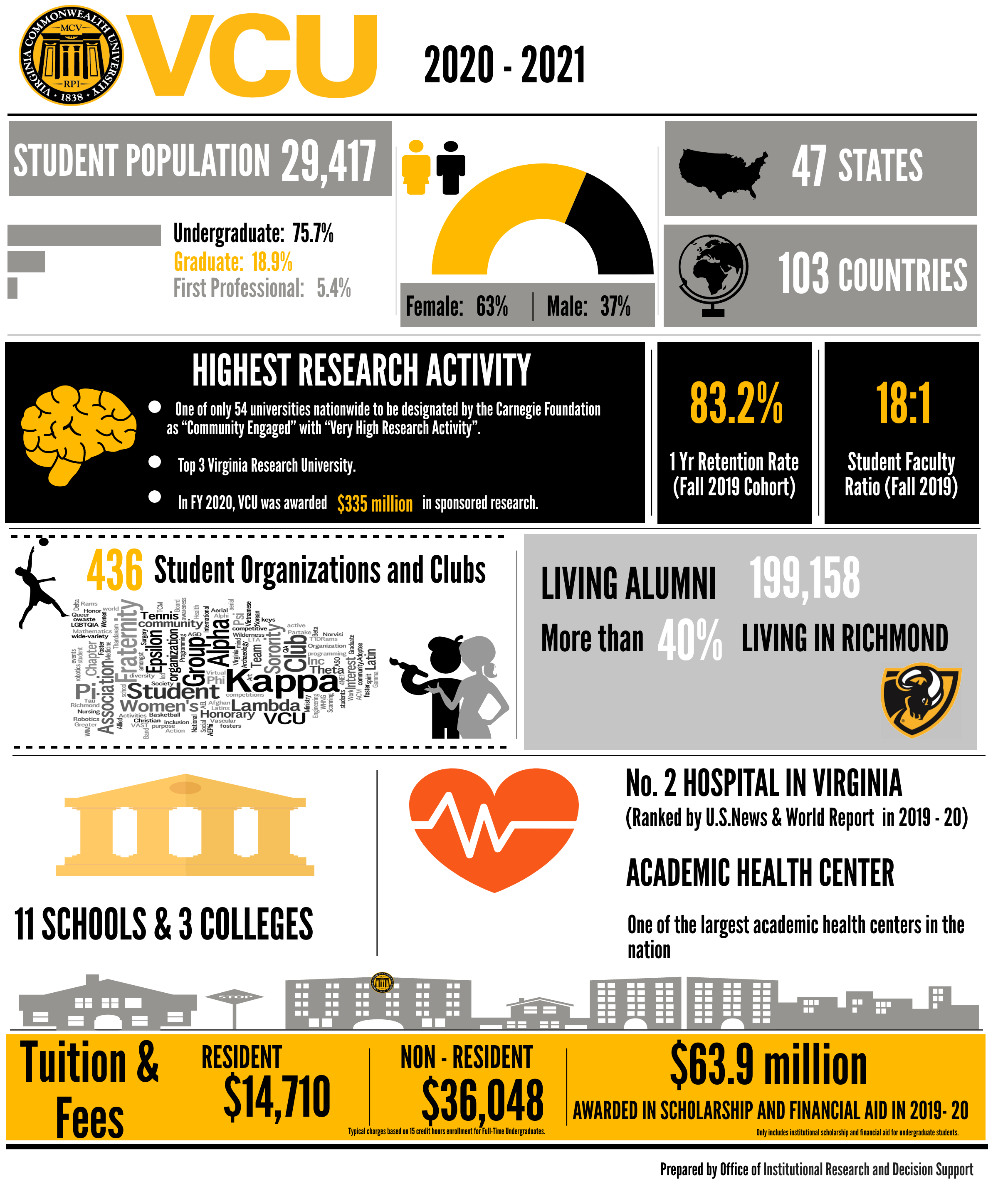 Static VCU Fact and Figures